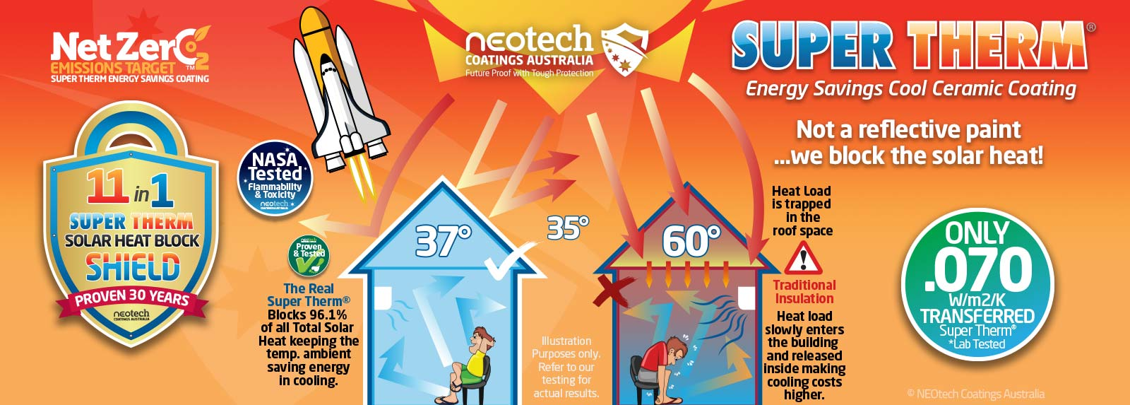 Super Therm® Insulation Coating ©NEOtech Illustration