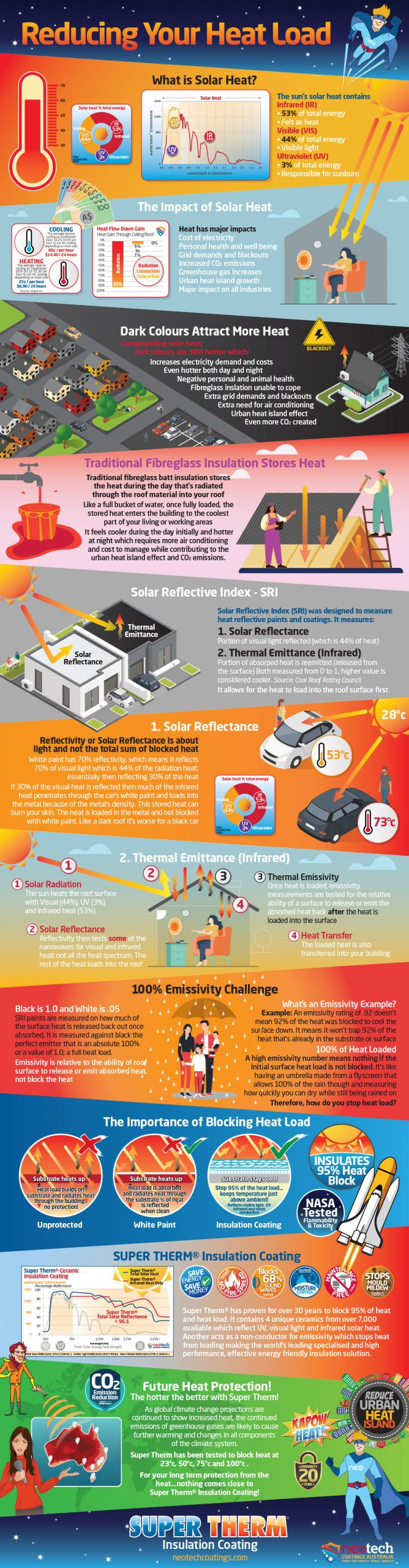 Super Therm Heat Load Solar Reflective Index SRI Infographic NEOtech Coatings Australia