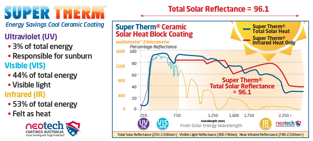 Super Therm Insulation Coating Total Solar Reflectance rating 96.1