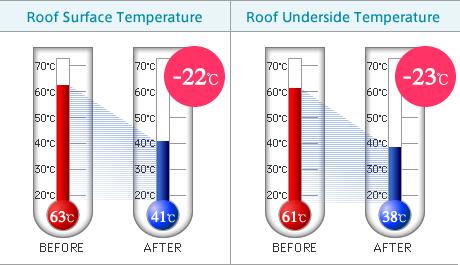 Super Therm temperature reduction