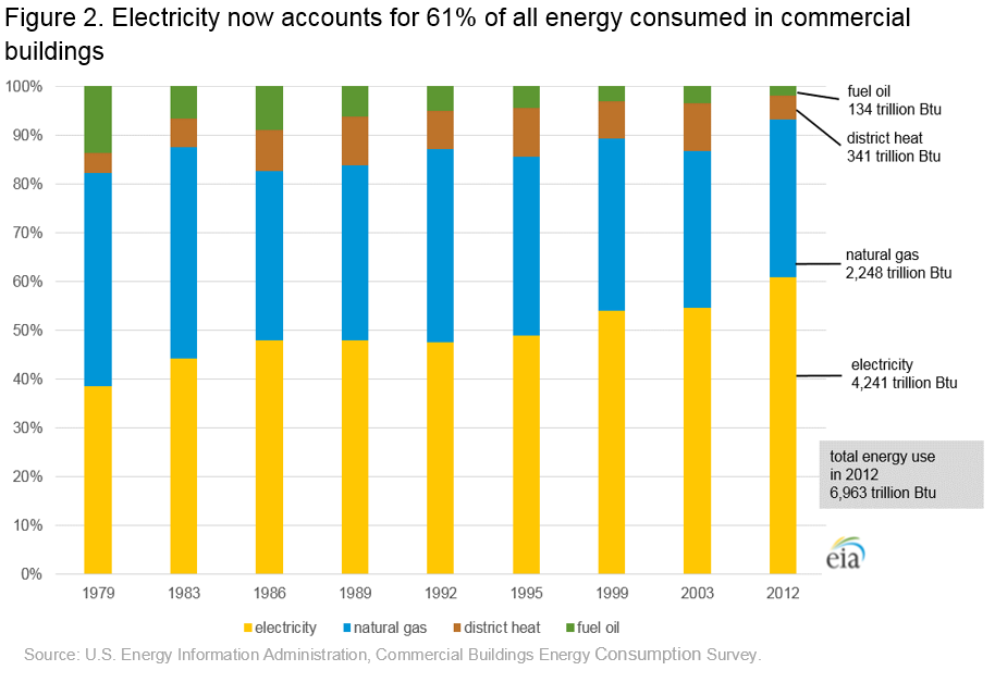 httpss://www.eia.gov/consumption/commercial/